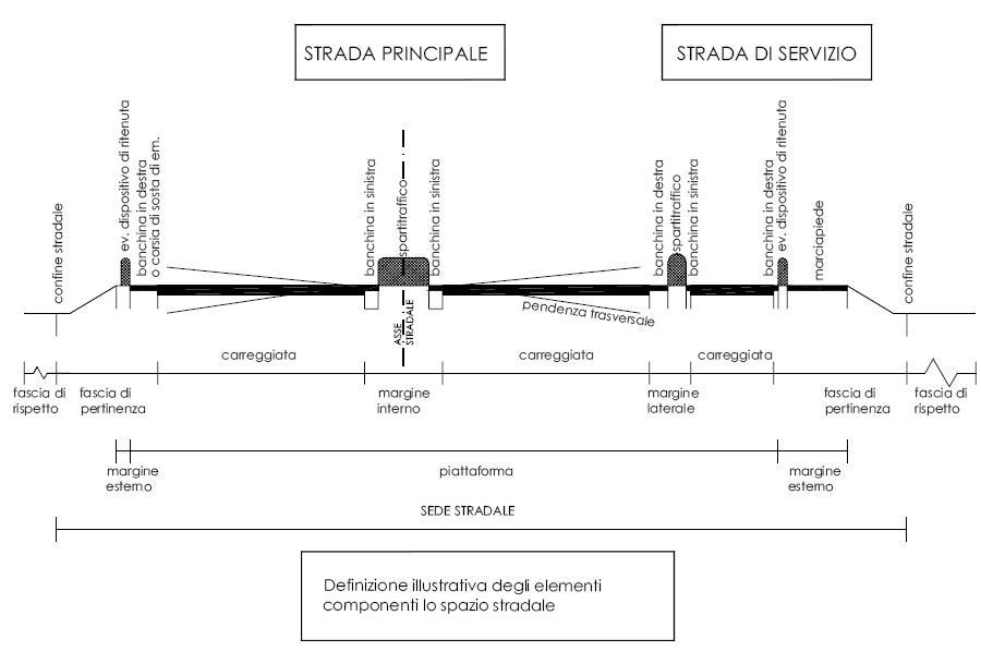 caratteristiche geometriche strade prof. fabrizio martini
